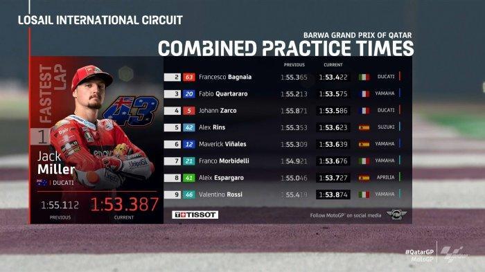 REKAP Hasil FP1 & FP2 MotoGP Qatar 2021 dan Jadwal Kualifikasi Hari Ini, Live Streaming Trans7