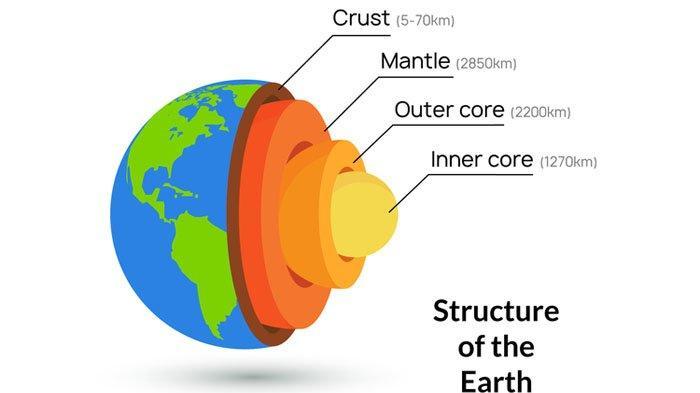 Materi Belajar IPA Kelas 7: Mengenal Lapisan Bumi Berdasarkan Lapisan dan Susunan Kimianya