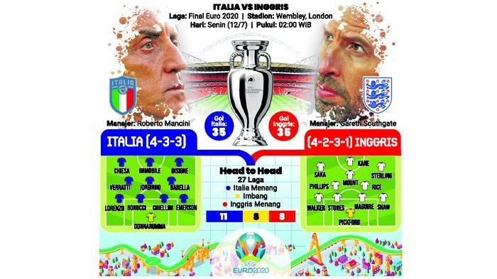 JAM TAYANG Italia Vs Inggris Malam Ini, Sejarah Tak Memihak Azzurri,Kane Cs Bisa Menang Adu Penalti