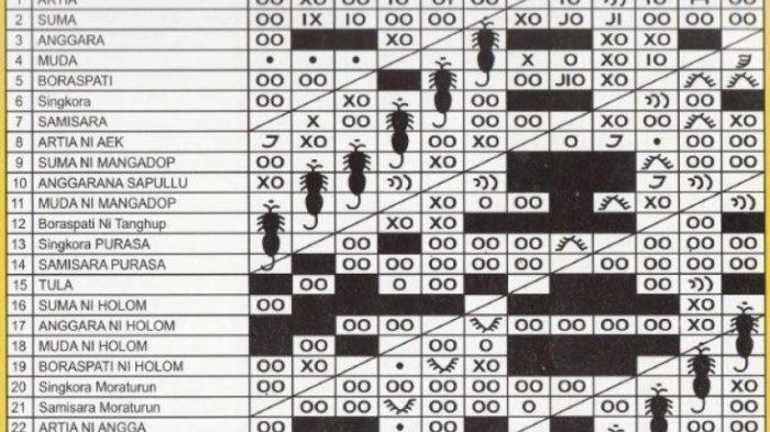 Penanggalan Waktu Suku Batak atau Kalender Suku Batak, Berikut Penjelasannya