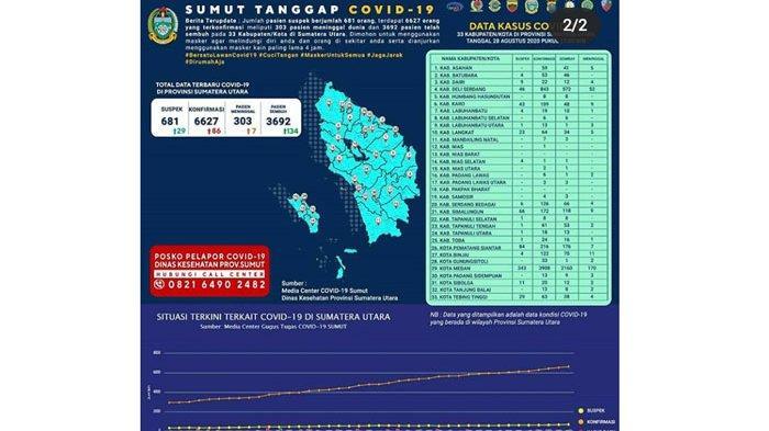 Update Covid-19 di Sumut, 22 Kabupaten Kota Jadi Zona Kuning