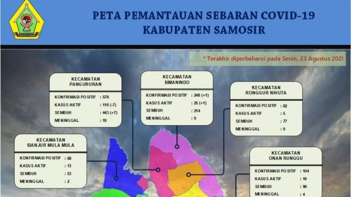 Bertambah 1 Kasus Baru,Kasus Aktif Covid-19 di Kabupaten Samosir Saat Ini 226