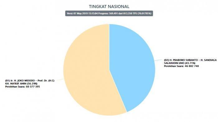 Real Count 70 Persen, Jokowi Masih Unggul, Prabowo- Sandi Masih Berpeluang Menang?