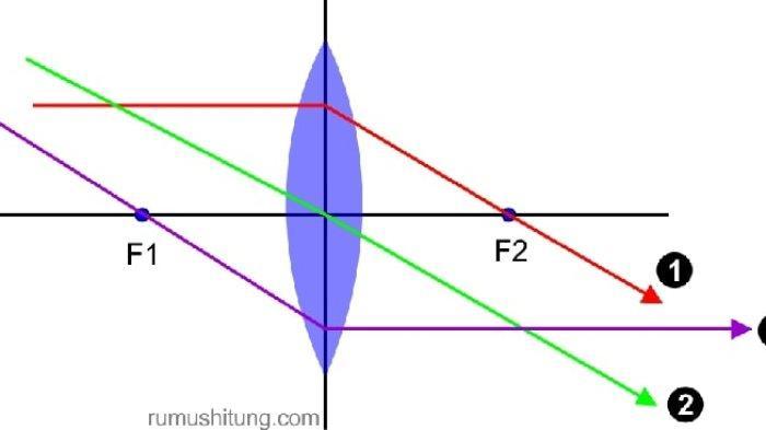 Materi Belajar Fisika Kelas 11: Penjelasan Sifat-sifat Cermin dan Lensa dan Contoh Soal