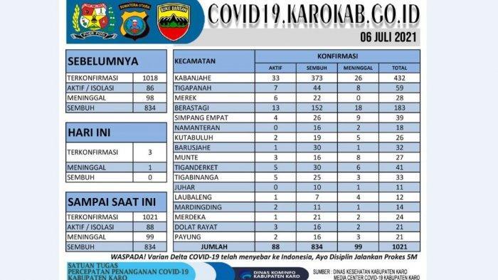 Kasus Terkonfirmasi Covid di Karo Tembus 1021 Orang
