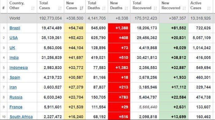 BRASIL Penyumbang Tertinggi Kasus Baru Covid 19, Ini Daftar Lengkap Negara-negara Dilanda Pandemi