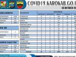 catatan-persebaran-kasus-covid-19-di-kabupaten-karo.jpg