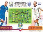 inggris-vs-ukraina_harry-kane_perempat-final-euro-2020.jpg