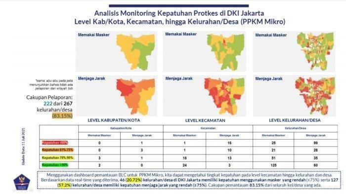 Analisis monitoring kepatuhan prokol kesehatan di DKI Jakarta.
