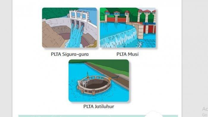 KUNCI JAWABAN Tema 6 Kelas 3 SD Halaman 74 75 79 80, Apa yang Akan Terjadi Jika Air di Waduk Kering?