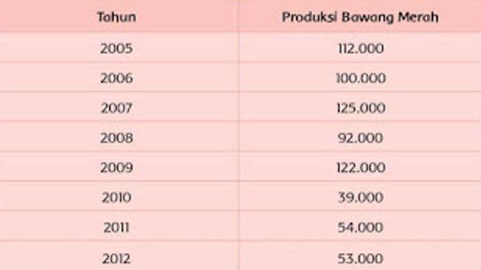 Data hasil produksi bawang merah di Kabupaten Gorontalo