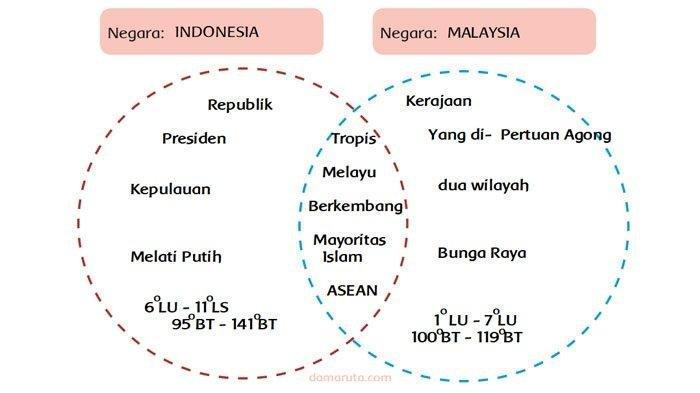 SOAL & KUNCI JAWABAN Tema 1 Kelas 6 Hal 49-54, Bandingkan 2 Negara ASEAN dengan Diagram Vennmu