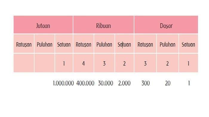 SOAL & KUNCI JAWABAN Tema 1 Kelas 6 Hal 17-30, Penggunaan Tanda Pisah Angka Bilangan Lebih dari 999