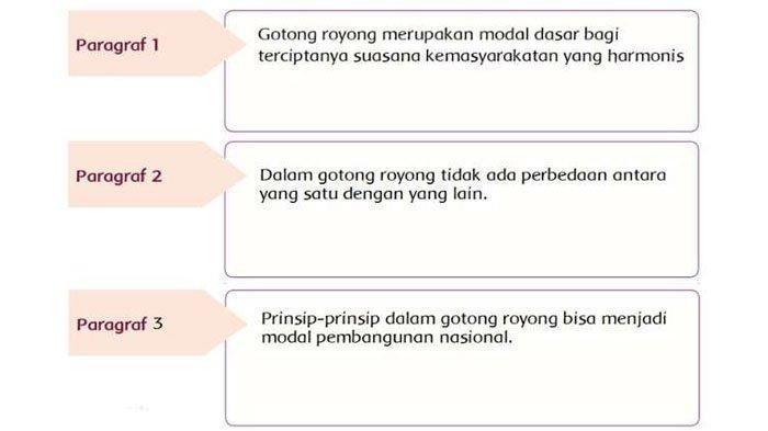 SOAL & KUNCI JAWABAN Tema 1 Kelas 5 Subtema 1 Hal 31-40, Prinsip-prinsip gotong royong di Masyarakat