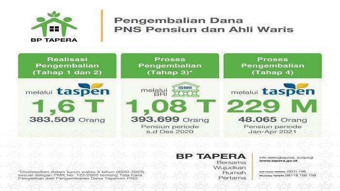 Ilustrasi Pengembalian Tabungan BP Tapera Tahap 4.