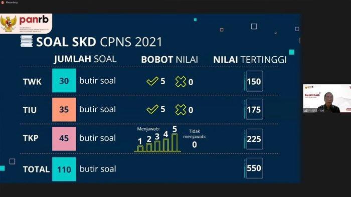 Tak Pakai Ranking Tertinggi, Aturan Lolos SKD CPNS 2021 Harus Lampuai Passing Grade, Ini Rinciannya