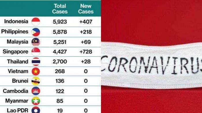 Kasus Corona Indonesia Ada di Urutan Pertama Antara Negara-negara ASEAN, 520 Orang Meninggal