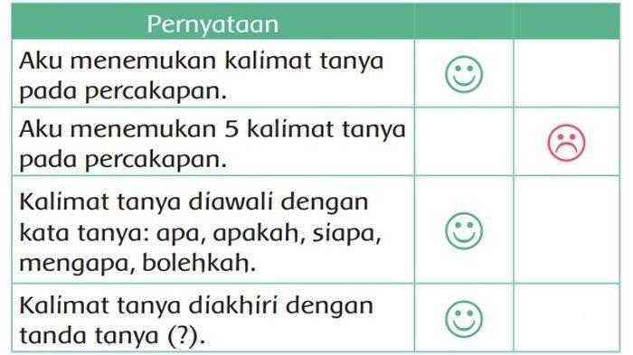 KUNCI JAWABAN Tema 6 Kelas 2 SD/MI, Warnai Lambang Tersenyum Jika Pernyataan Sesuai Percakapan