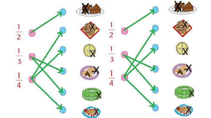 KUNCI JAWABAN Tema 7 Kelas 2 SD Subtema 3 Hal 155-163, Pasangkan Antara Pecahan dan Gambar Makanan