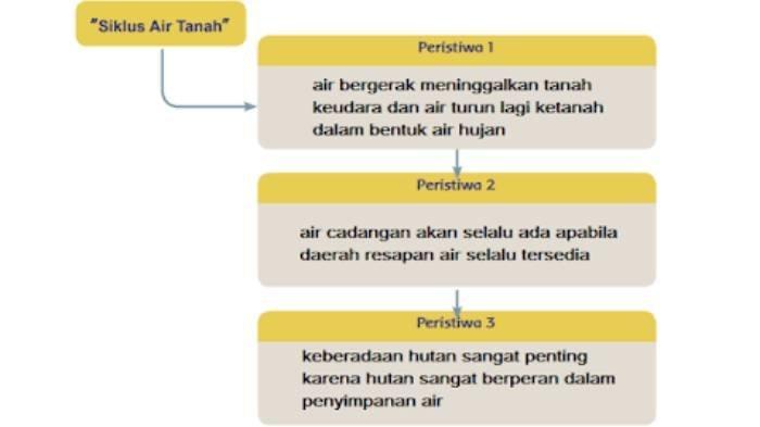 KUNCI JAWABAN Tema 8 Kelas 5 SD/MI Subtema 1, 2, 3, Tentang Lingkungan Mengenai Siklus Air Tanah