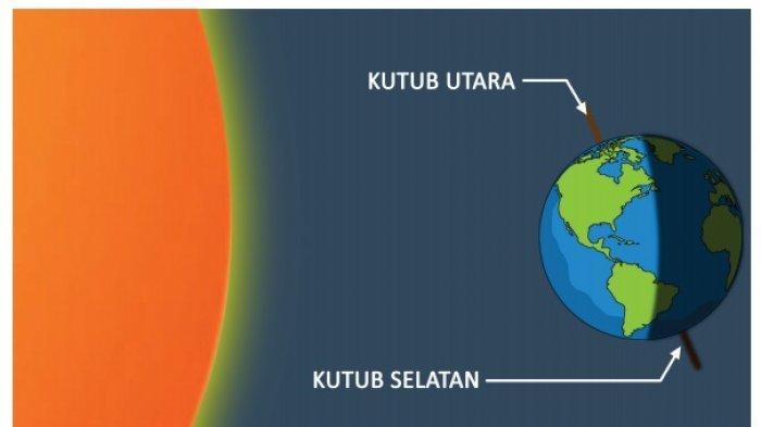 KUNCI JAWABAN Tema 8 kelas 6 SD Subtema 1 & 2 Halaman 40 41 43 43 44 45 46 47 48 Tentang Rotasi Bumi