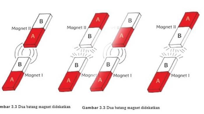 KUNCI JAWABAN Tema 7 Kelas 4 SD/MI halaman 92, 93, 95, 96, dan 9, Percobaan Menggunakan Magnet