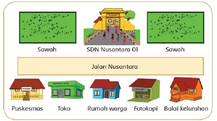 KUNCI JAWABAN Tema 3 Kelas 2 SD Subtema 2 Hal 45-48, Perhatikan Peta SDN Nusantara 01 Berikut!