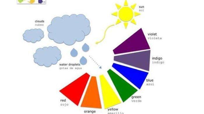 Proses terjadinya pelangi dan penyebab warna-warni