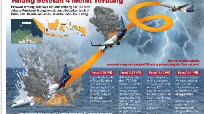 KRONOLOGI Sriwijaya SJ 182 Hilang Kontak Lalu Jatuh, KNKT Ungkap Komunikasi Terakhir dengan Pilot