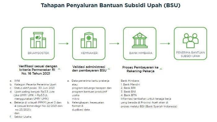 Tahapan penyaluran BSU, dilansir laman BPJS Ketenagakerjaan.