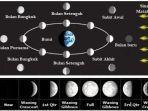 kunci-jawaban-tema-9-kelas-6-sdmi-subtema-2-tentang-perubahan-bulan.jpg
