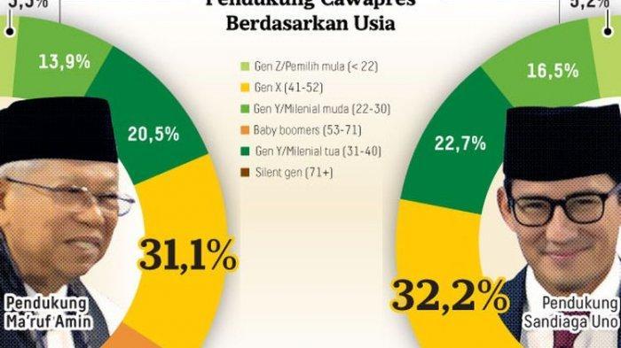Sandiaga Uno Lebih Berperan Tingkatkan Elektabilitas Dibanding Ma'ruf Amin Versi Litbang Kompas