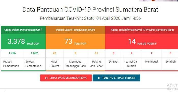 Masih 14 Orang, Jumlah Pasien Positif Covid-19 di Sumatera Barat Tidak Bertambah hingga 4 April 2020