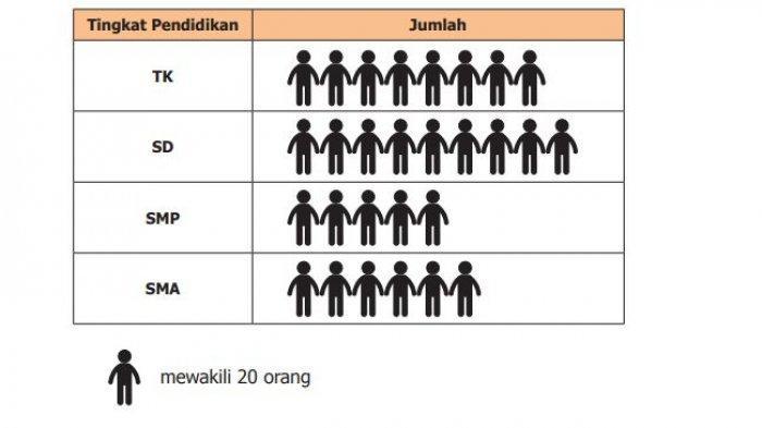 Di dekat rumah Siti terdapat lembaga pendidikan mulai TK, SD, SMP, dan SMA. Banyaknya siswa masing-masing jenjang ditunjukkan pada gambar berikut.