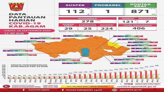 Update Corona Agam: Tambah 27 Kasus Positif, Total 406 Orang Per 18 September 2020
