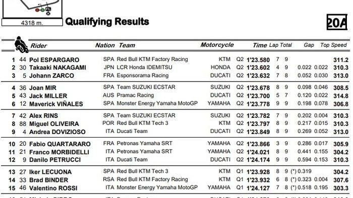 Espargaro Terdepan, Rossi Lagi Apes, Hasil Kualifikasi MotoGP Styria 2020