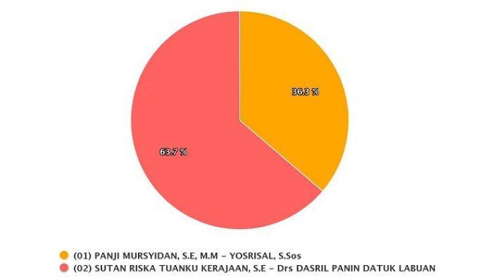 Hasil Pilkada Dharmasraya Kamis 10 Desember 2020 Versi Real Count KPU, Sutan Riska-Dasril Unggul