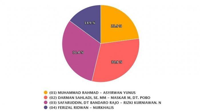 Hasil Pilkada Limapuluh Kota Kamis 10 Desember 2020 Versi Real Count KPU, Safaruddin-Rizki Unggul