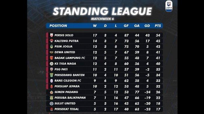 Menilik Peluang Semen Padang FC Maju ke Babak Final Indonesia Football e-League 2 2021