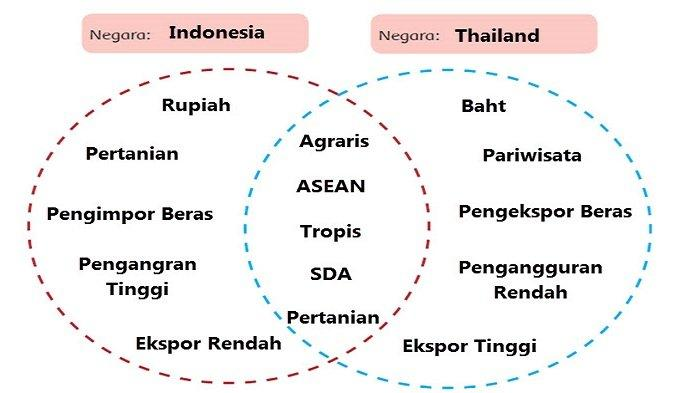 Indonesia - Thailand