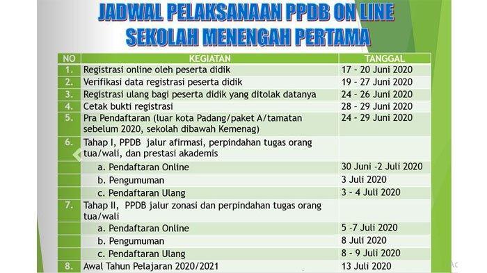 PPDB SMP 2021 di Padang: Akses Aplikasi Pendaftaran Masih Proses Pendataan
