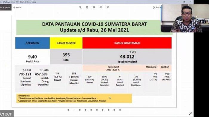 Juru Bicara Covid-19 Sumbar, Jasman Rizal memaparkan data covid-19 Sumbar dalam webinar covid-19 yang diselenggarakan PT Semen Padang, Kamis (27/5/2021).