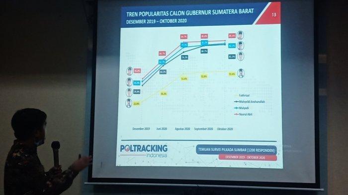 Survei Poltracking Indonesia: Nasrul Abit Calon Gubernur Paling Dikenal oleh Publik