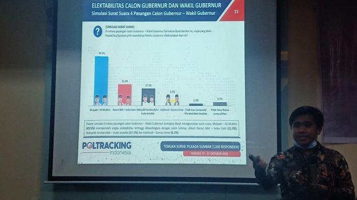 Survei Poltracking Indonesia: Elektabilitas Mulyadi-Ali Mukhni Tertinggi, Fakhrizal-Genius Terendah