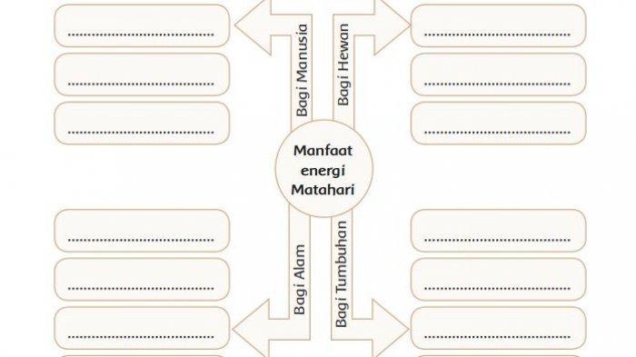 Manfaat Energi Matahari bagi Manusia, Hewan, Alam dan Tumbuhan