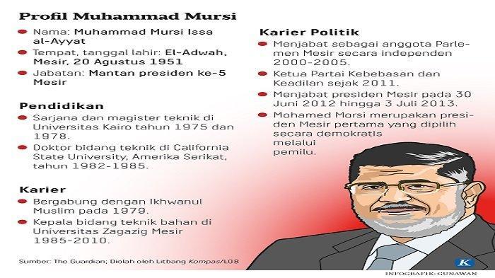 RIWAYAT Singkat Muhammad Mursi, Diduga Meninggal karena Gangguan Jantung