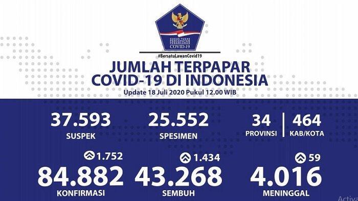 Peta Sebaran Virus Corona Indonesia Sabtu 18 Juli 2020: Pasien Sembuh Mencapai 43.268 Orang