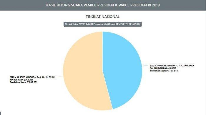 UPDATE Real Count Minggu (21/4) Pukul 10.45 WIB, Prabowo-Sandi 45,88%, Data dari 69.648 TPS