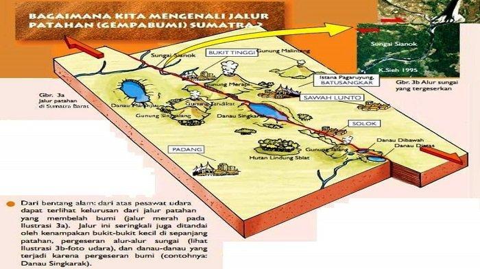 Neotectonic of Sumatran Fault Indonesia (Sieh dan Natawidjaja, 2000)