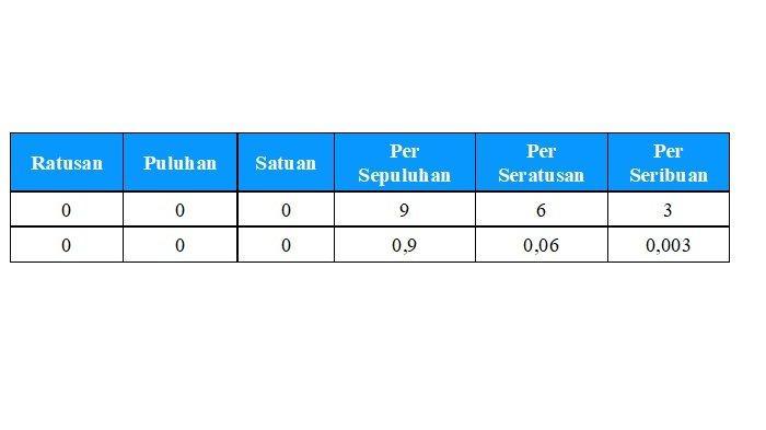 Tabel Bilangan dua